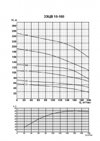 3ЭЦВ 10-160-125 нро