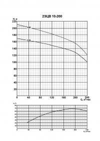 2ЭЦВ 10-200-75 нро