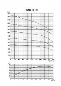 2ЭЦВ 12-160-100 нро
