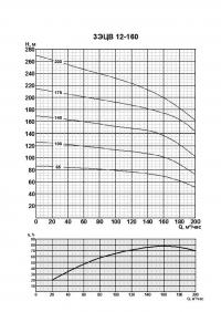 3ЭЦВ 12-160-100 нро