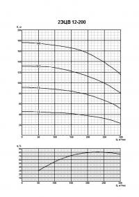 2ЭЦВ 12-200-105 нро