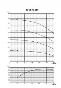 3ЭЦВ 12-200-70 нро