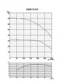 2ЭЦВ 12-210-25 нро