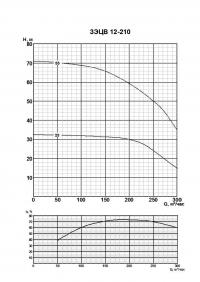 3ЭЦВ 12-210-55 нро
