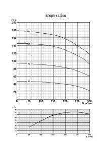 3ЭЦВ 12-250-35 нро