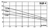 ЭЦВ 4-1,5-40